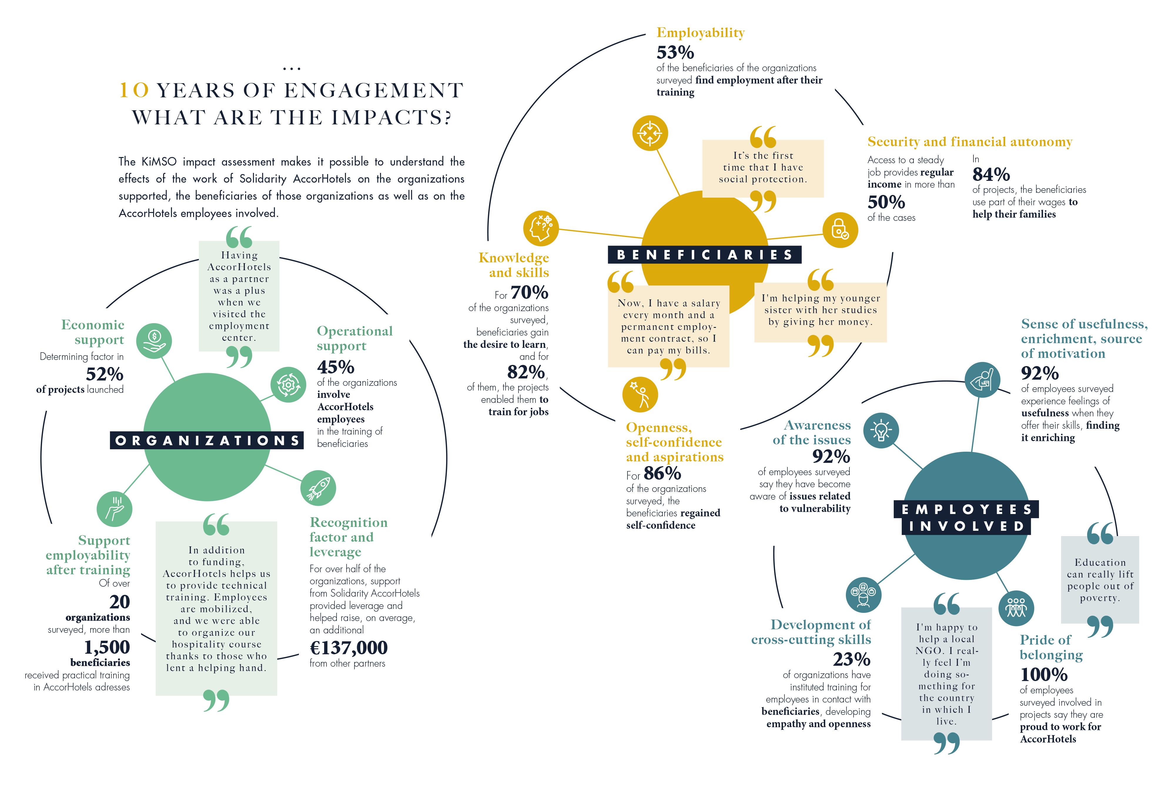 雅高团结基金会回顾往昔,评估了各项活动成果。此次研究重点确定了基金会的活动范围、支持的项目类型,以及支持的性质。结果表明,70%的项目提供的支持涉及职业培养。这些项目的受益者主要为弱势群体,与基金会合作的组织中,80%的组织的受益人生活在贫困线以下。这些人通常为受歧视的无业年轻人。研究结果还显示,基金会各项活动的突出特点是不仅向受益人提供资金支持,还会帮助他们在本地和长远发展层面建立人际关系。各组织的负责人都在雅高酒店集团内部设立了联系点,与雅高员工保持联系,且大多数负责人表示,雅高员工担任志愿者是其与基金会合作的一大优势。 | On the occasion of its tenth anniversary, Solidarity AccorHotels wanted to measure the results of its activities. In particular, the study confirmed the scope of the fund's activities, the type of projects supported and the nature of its support. As such, 70% of the projects provided some form of support in relation to professional integration. The beneficiaries of the organizations supported are predominantly disadvantaged people (living below the poverty line for 80% of the organizations), who are often young, unemployed and stigmatized. The study also highlighted the standout feature of Solidarity AccorHotels' efforts, namely a commitment that goes beyond just financial support and incorporates the human connection, both at local level and over the long-term. Heads of organizations have a point of contact within AccorHotels and are also liaising with other employees. Moreover, a majority of heads of organizations cite the involvement of employee volunteers as one of the main strengths of their partnership.
